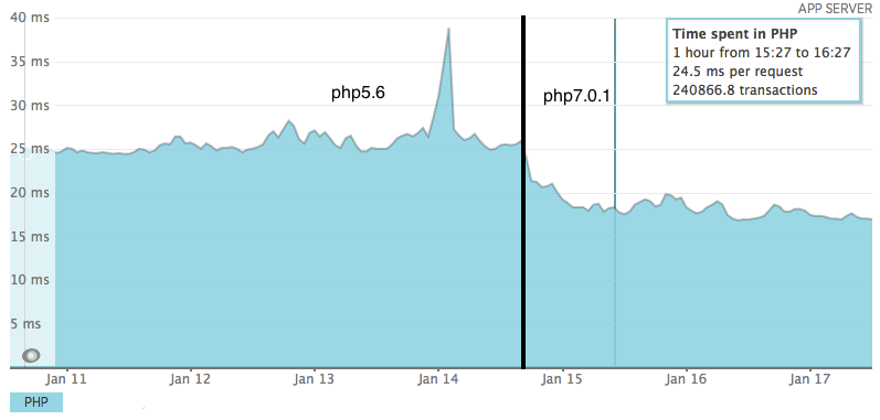 ZF-1,php5.6 vs php7.0.1